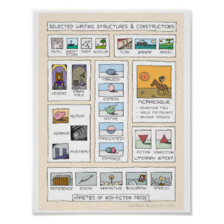 Literary Concepts Inspirational Infographic Poster