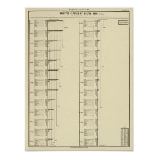 Lithographed chart of United States population