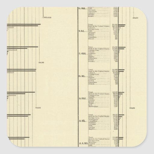 Lithographed chart of United States population Stickers