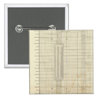 lithographed charts of Finance and commerce 15 Cm Square Badge
