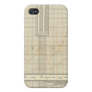 lithographed charts of Finance and commerce Cover For iPhone 4
