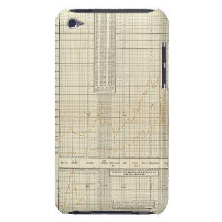 lithographed charts of Finance and commerce iPod Case-Mate Cases