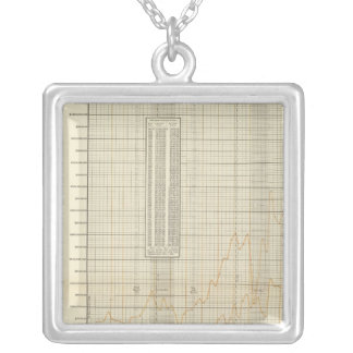 lithographed charts of Finance and commerce Silver Plated Necklace