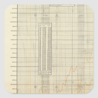 lithographed charts of Finance and commerce Square Sticker