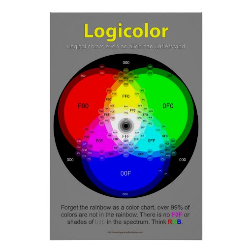 Logicolor Chart Poster