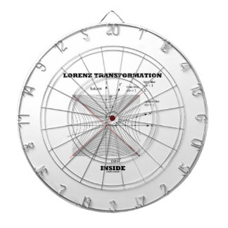 Lorenz Transformation Inside Physics Dartboard