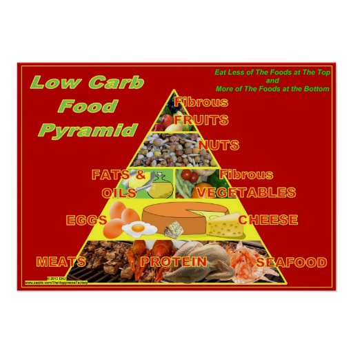 Low-Carb Food Pyramid wall chart poster
