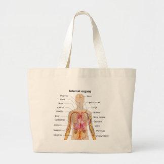Major Internal Organs in the Human Body Chart Jumbo Tote Bag