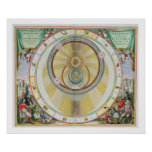 Map showing Tycho Brahe's System of Planetary Orbi Poster
