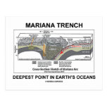 Mariana Trench Deepest Point In Earth's Oceans Postcards