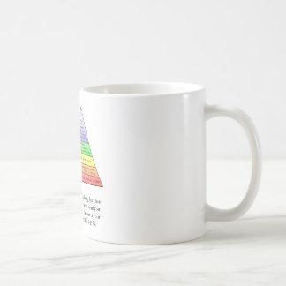 Maslow's hierarchy of needs basic white mug