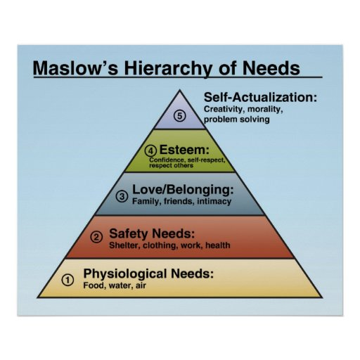Maslow's Hierarchy of Needs Classroom Poster