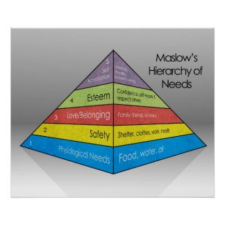 Maslow's Hierarchy of Needs *UPDATED* Poster