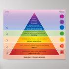 Maslow's Pyramid of Needs Diagram / Chart