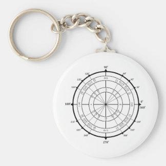 Math Geek Unit Circle Key Ring