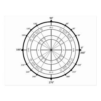 Math Geek Unit Circle Postcard