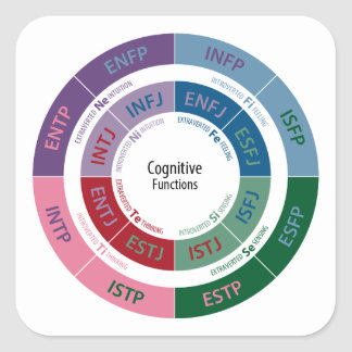 MBTI Personality: Cognitive Function Chart Square Sticker
