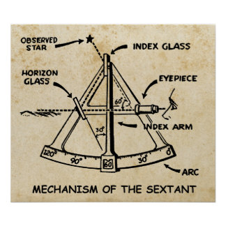Mechanism Of The Sextant Poster