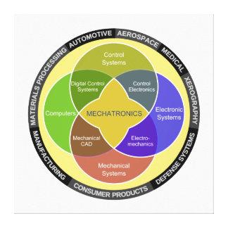Mechatronics Circle Diagram Canvas Print