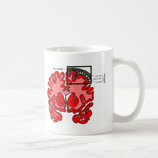 Meninges Coffee Mug