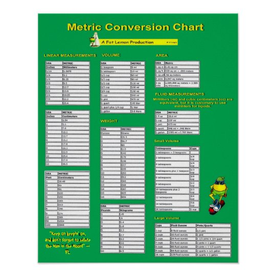 Metric Conversion Chart - Poster