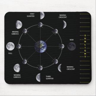 Moon Phase Mousepad