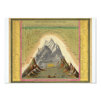 Mountains Principal Rivers Length Height Geography 13 Cm X 18 Cm Invitation Card