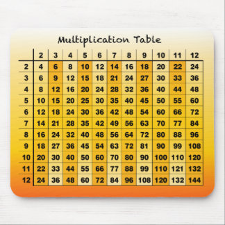 Multiplication Mousepad
