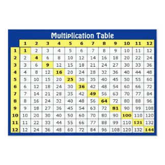 Multiplication Table Collectible Card 13 Cm X 18 Cm Invitation Card