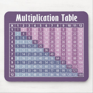 Multiplication Table (Instant Calculator!) Mouse Mat