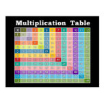 multiplication table... instant calculator! postcard