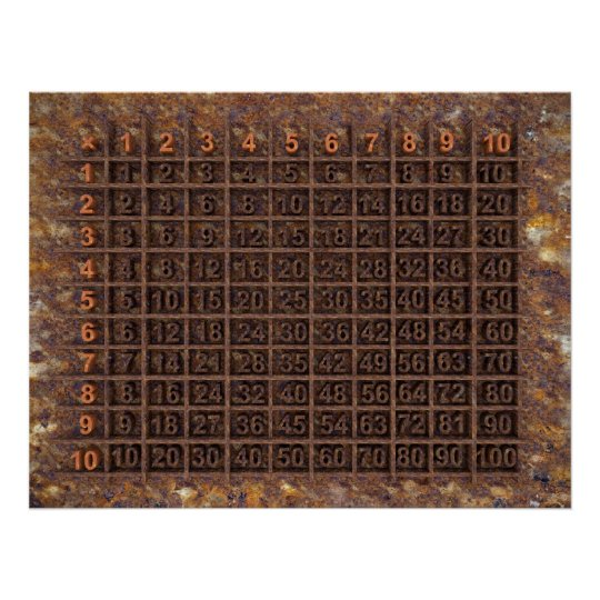 Multiplication / Times Table Poster