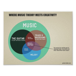 Music Theory Classroom Graphic: 11 x 8.5 Matte Poster