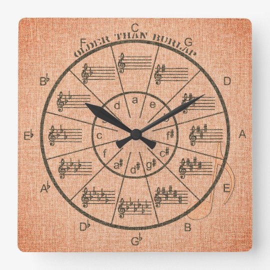 Music's Circle of Fifths Is Older Than Burlap