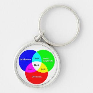 Nerd Venn Diagram keychain