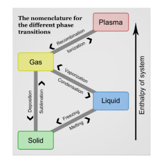 Nomenclature for the different Phase Transitions Poster