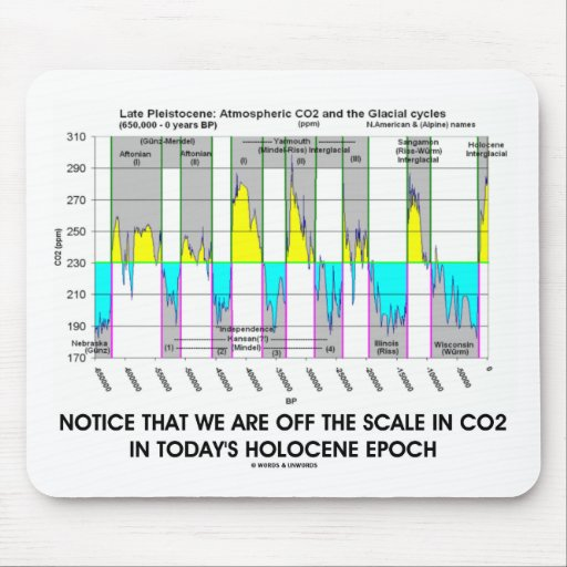 Notice We Are Off CO2 Scale Holocene Epoch Mouse Pad