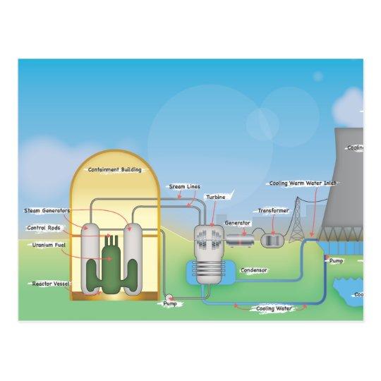 Nuclear Reactor Postcard