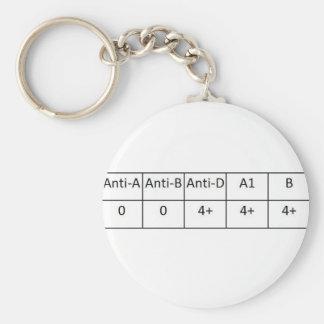 O positive keychains
