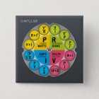 Ohm's Law Circle 15 Cm Square Badge