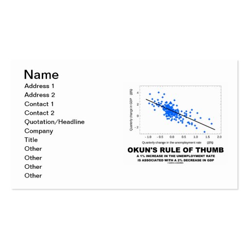 Okun's Rule Of Thumb (Linear Regression Economics) Business Card Template