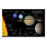 """Our Solar System v2.0: 48""""x32""""/36x24/30x20/24x16 Poster"""