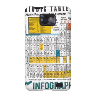 Oxygentees Periodic Table Samsung Galaxy SII Cover