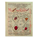 Page from the 'Canon of Medicine' by Avicenna Poster