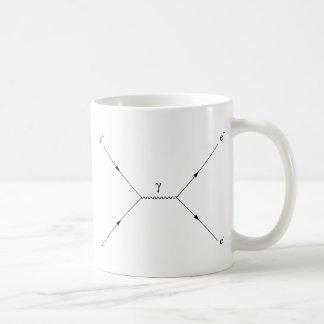 Pair creation and annihilation basic white mug