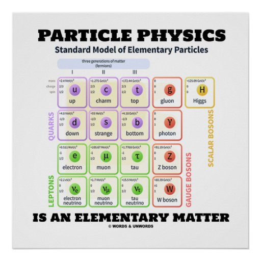 Particle Physics Is An Elementary Matter Model Poster
