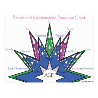 People and Relationships Pendulum Chart Postcard