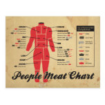people meat chart post card