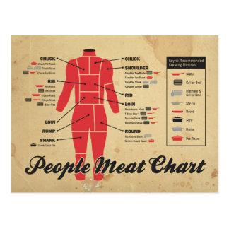 people meat chart postcard