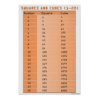 Perfect Squares and Perfect Cubes 1-20 Print